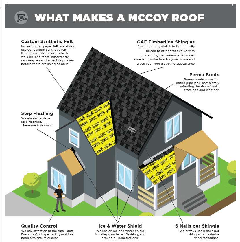 what makes a mccoy roof